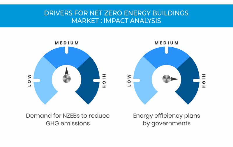 Net Zero Energy Buildings Market