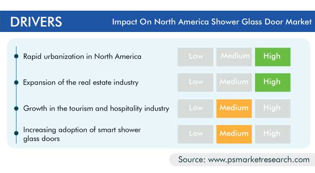 North America Shower Glass Door Market Drivers