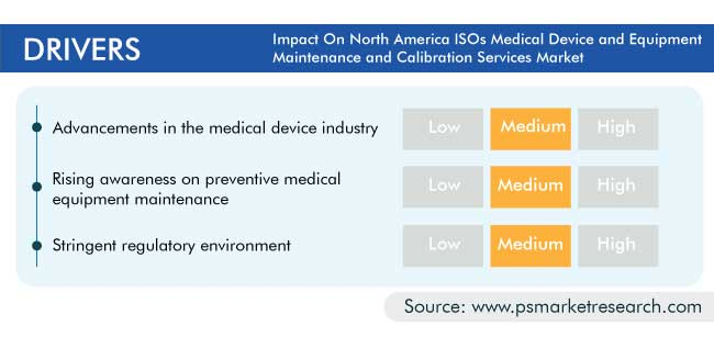 North America ISOs Medical Device and Equipment Maintenance and Calibration Services Market