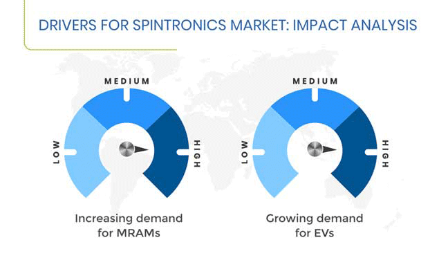 Spintronics Market