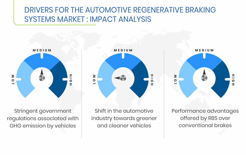Automotive Regenerative Braking Systems Market