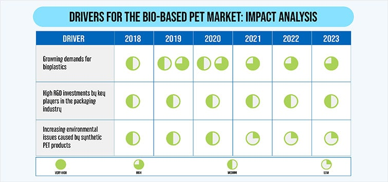 Bio-Based PET Market
