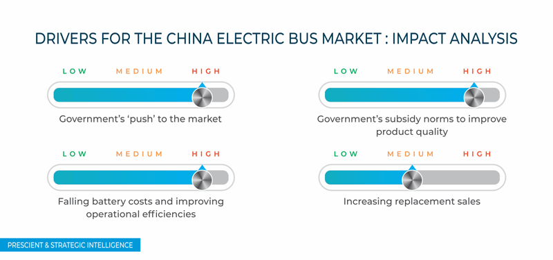 China Electric Bus Market