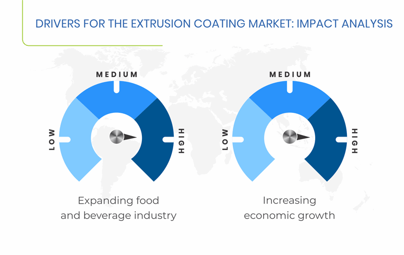 Extrusion Coating Market