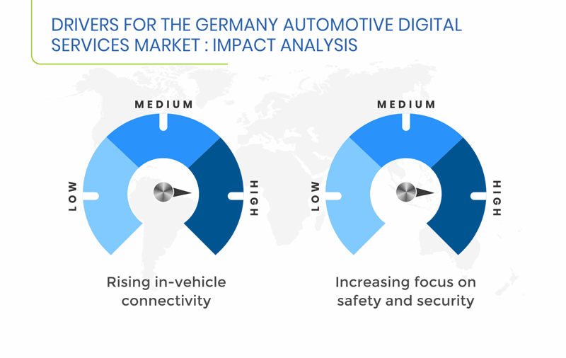 Germany Automotive Digital Services Market