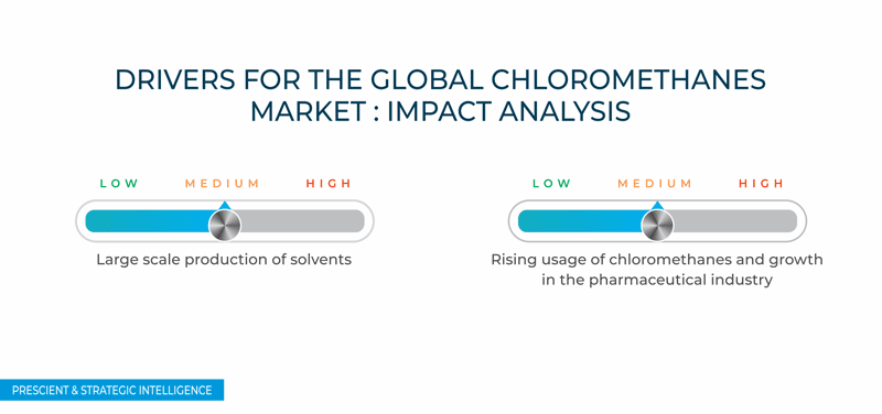 DRIVERS FOR THE GLOBAL CHLOROMETHANES MARKET IMPACT ANALYSIS