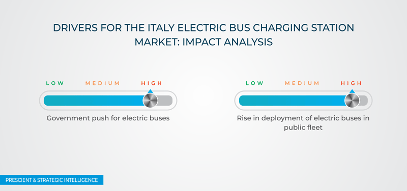 Italy Electric Bus Charging Station Market