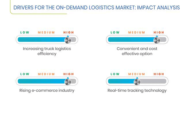 On-Demand Logistics Market