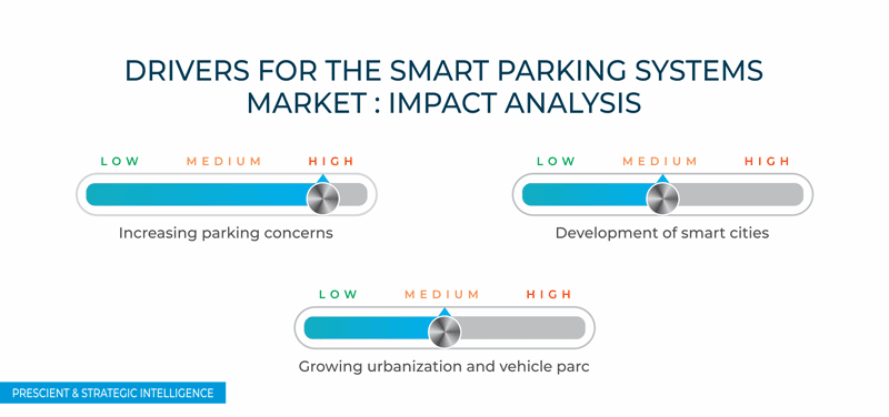 Smart Parking Systems Market