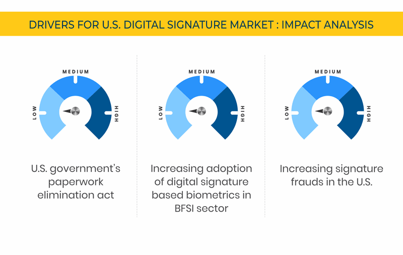 U.S. Digital Signature Market