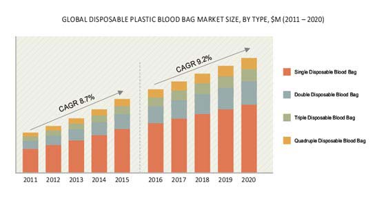 Disposable Plastic Blood Bag Market