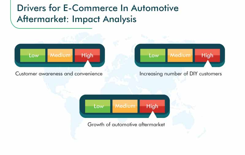 E-Commerce in Automotive Aftermarket Growth Drivers