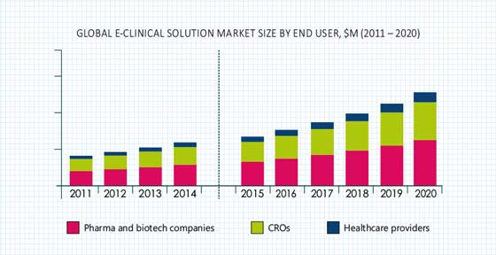 E-CLINICAL SOLUTION MARKET
