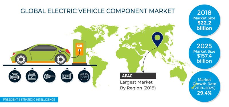 Electric Vehicle Component Market