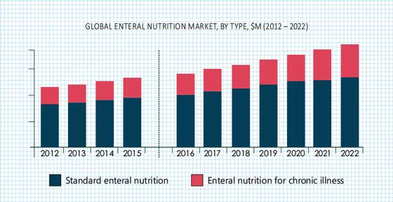 Enteral Nutrition Market