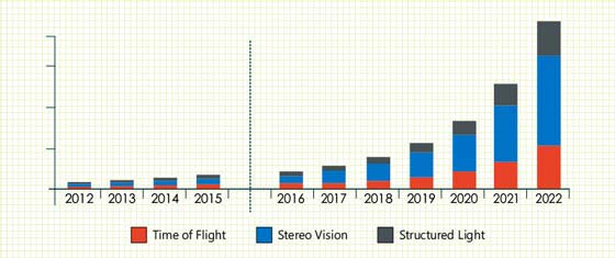 3D Camera Market Size and Share Analysis | Growth Forecast