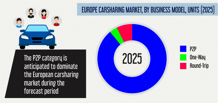 Carsharing Market Size Share Industry Analysis Report 2025