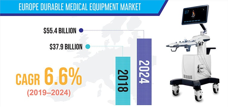 EUROPE DURABLE MEDICAL EQUIPMENT MARKET