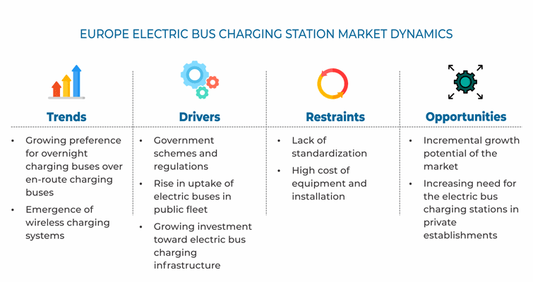 Europe Electric Bus Charging Station Market