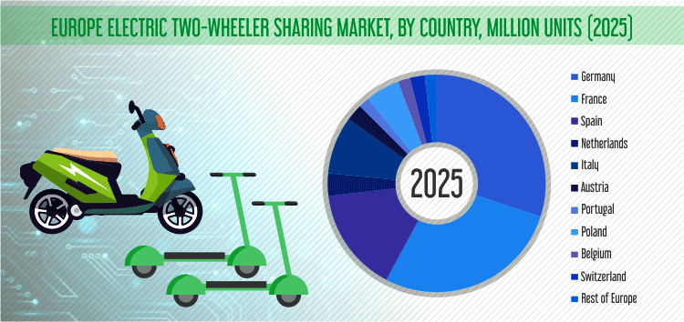 EUROPE ELECTRIC TWO WHEELER SHARING MARKET