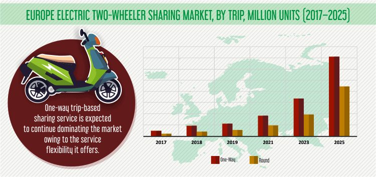 EUROPE ELECTRIC TWO WHEELER SHARING MARKET INSIGHT