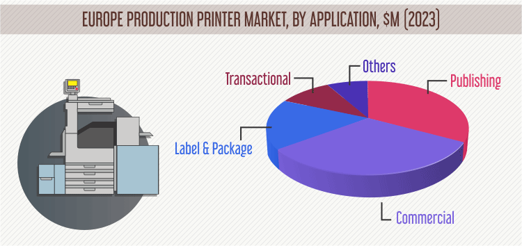 PRODUCTION PRINTER MARKET