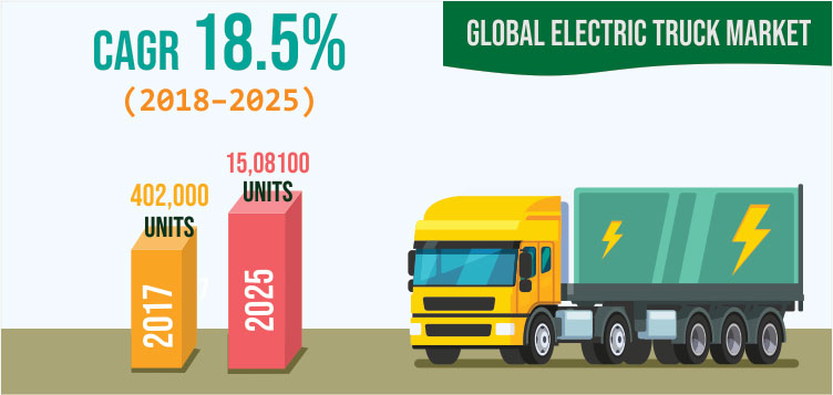 Electric Truck Market
