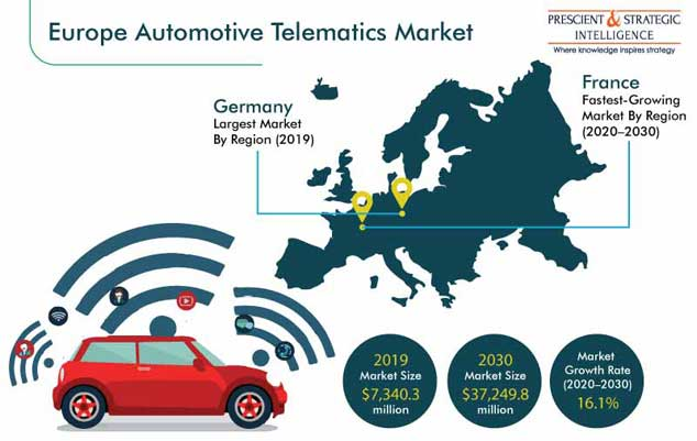 Europe Automotive Telematics Market