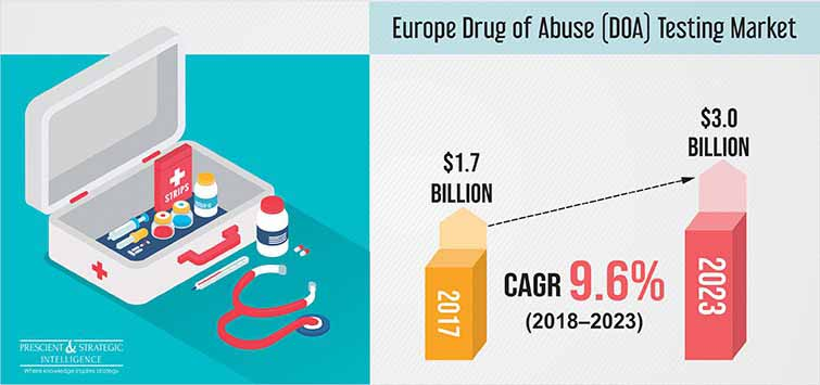 Europe Drug of Abuse Testing Market