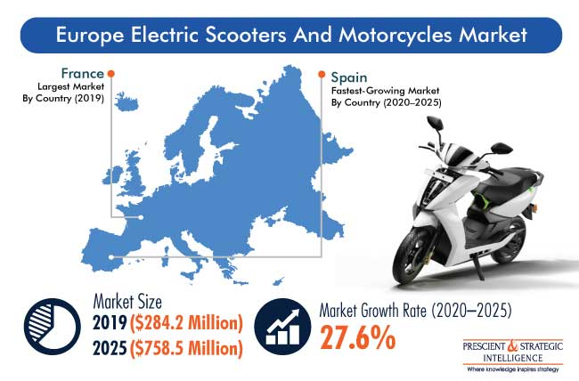 Europe Electric Scooters and Motorcycles Market Outlook