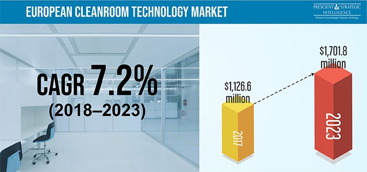 European Cleanroom Technology Market