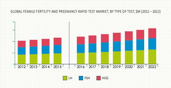 Female Fertility and Pregnancy Rapid Test Market