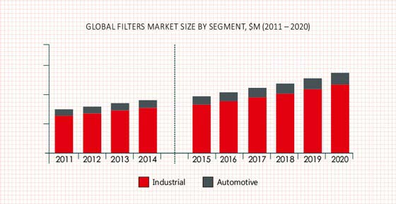 Filters (Industrial and Automotive) Market