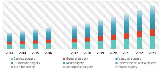 Fibrin Glue Market Size, Forecast to 2023 | P&S Intelligence