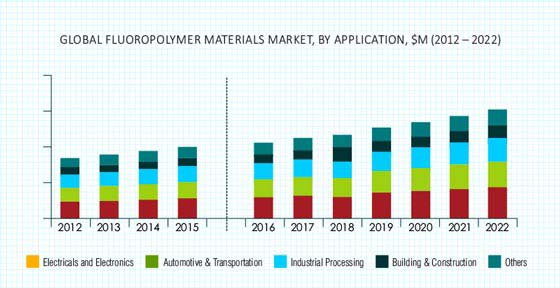 Fluoropolymer Materials Market
