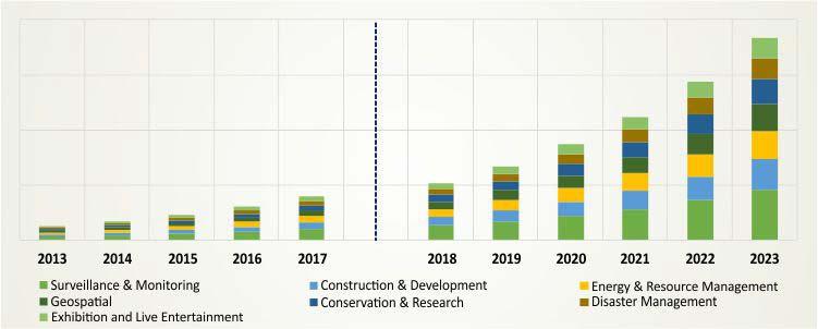 geospatial imagery analytics market industry report 2023