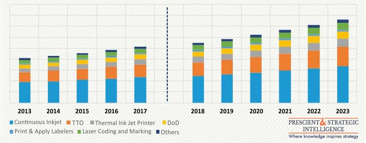 GERMANY CODING AND MARKING SYSTEMS MARKET
