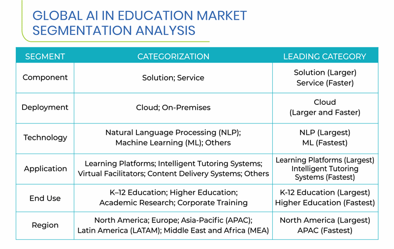 AI in Education Market