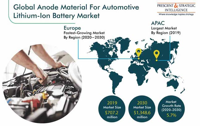 Anode Material for Automotive Lithium-Ion Battery Market