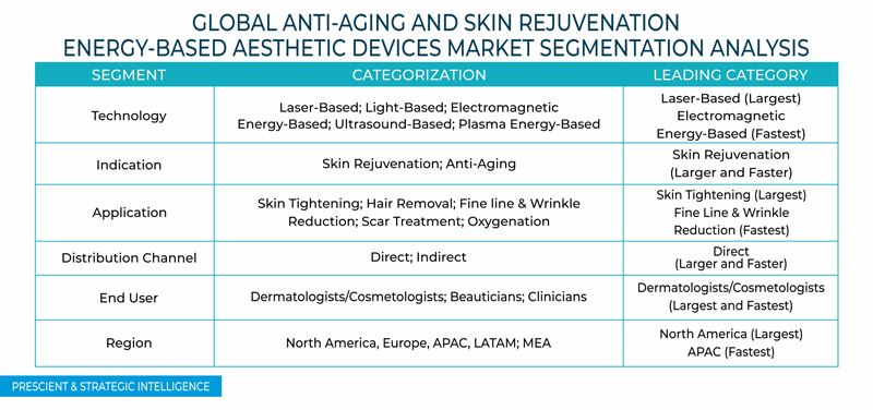 Anti Aging and Skin Rejuvenation Energy Based Aesthetic Devices Market