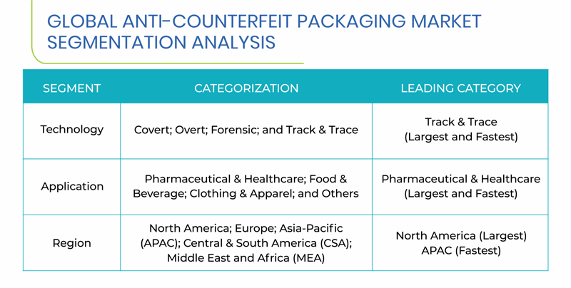 Anti-Counterfeit Packaging Market
