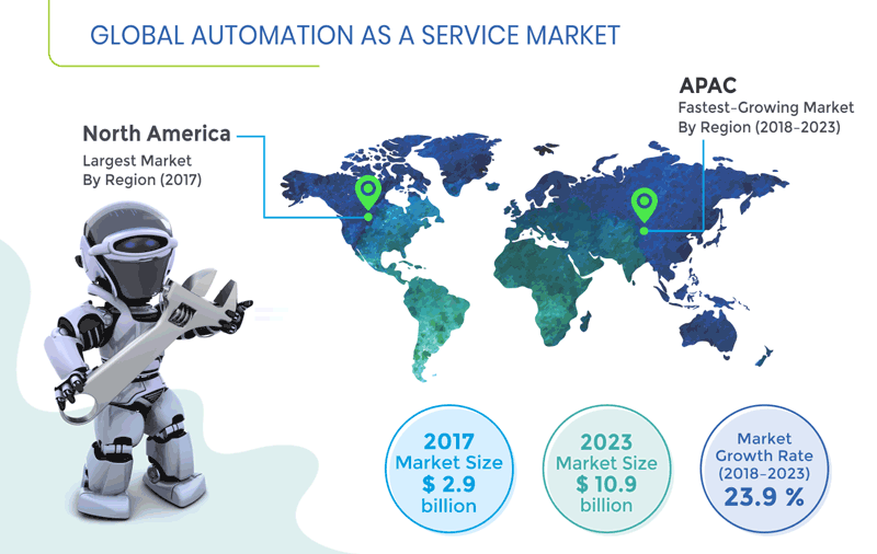 Automation as a Service Market