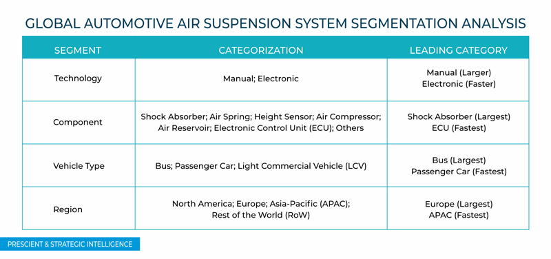Automotive Air Suspension System Market