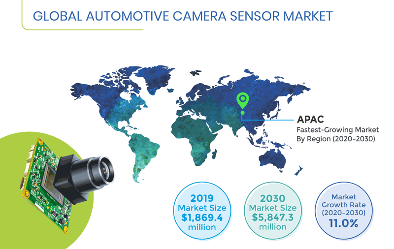 Automotive Camera Sensor Market