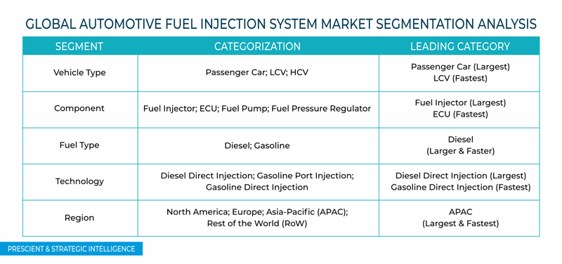 Automotive Fuel Injection System Market