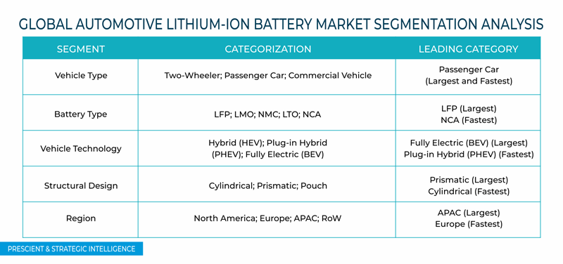 Automotive Lithium Ion Battery Market