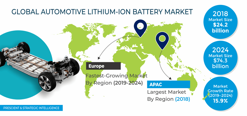 Automotive Lithium-Ion Battery Market