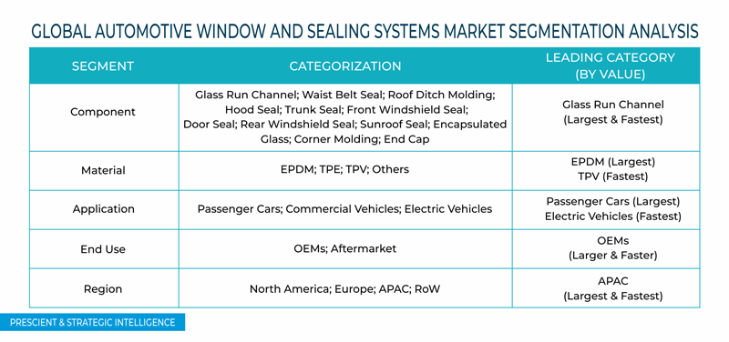 Automotive Window and Sealing Systems Market