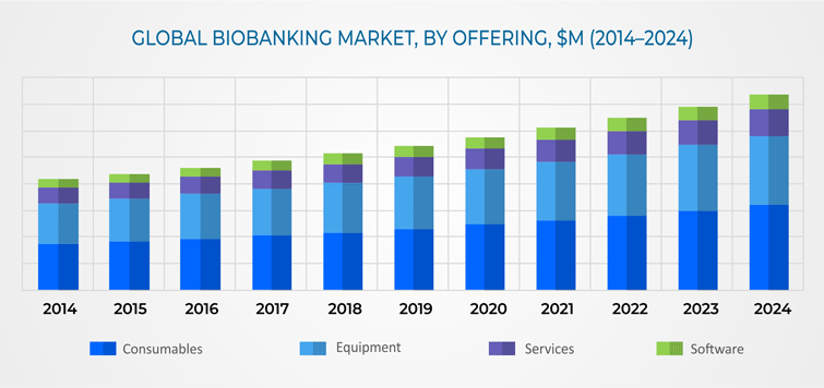 Biobanking Market Overview