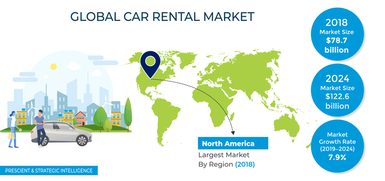 Car Rental Market